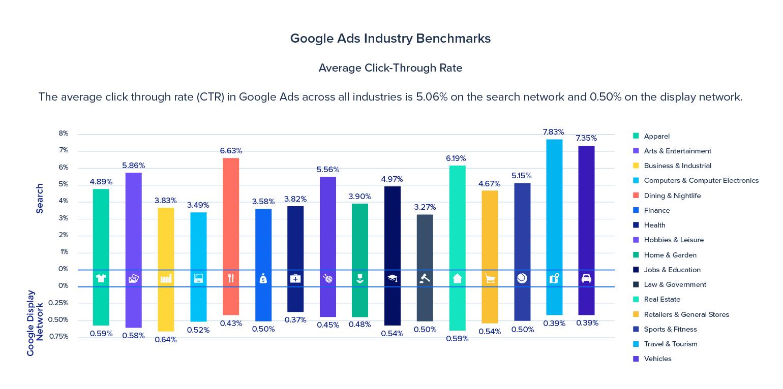 benchmark google ctr 2019