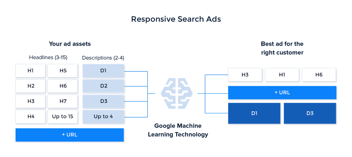 content automation Google responsive search ads