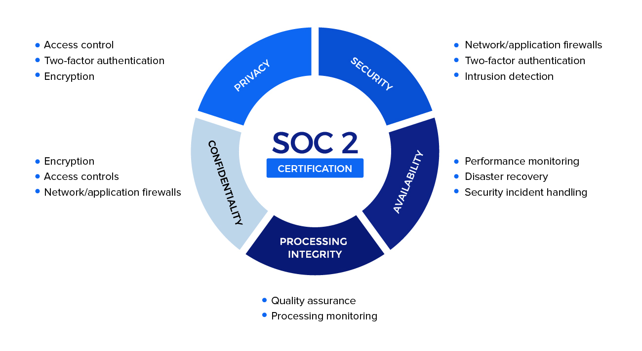 SOC2 AUDIT AND COMPLIANCE CHECKLIST