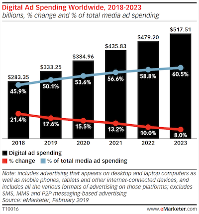 full-service interview global ad spend