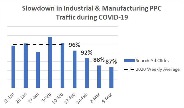 Coronavirus data industrial and manufacturing