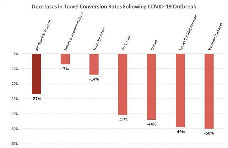 Coronavirus data travel and tourism