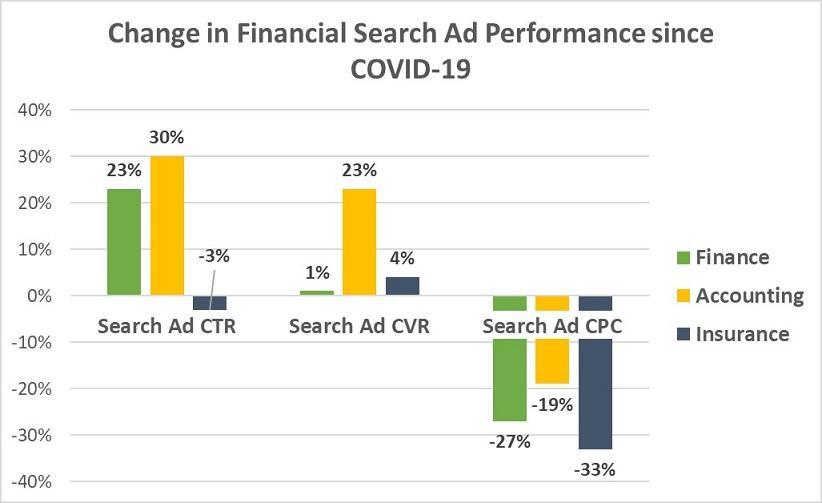 COVID-19 data financial industry