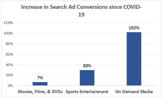 COVID-19 data on-demand media