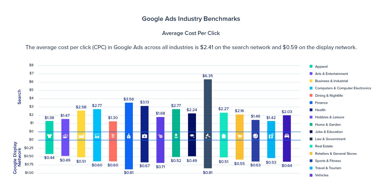 save money on advertising average CPC