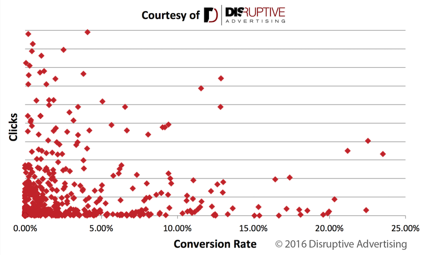 save money on advertising client conversion rates