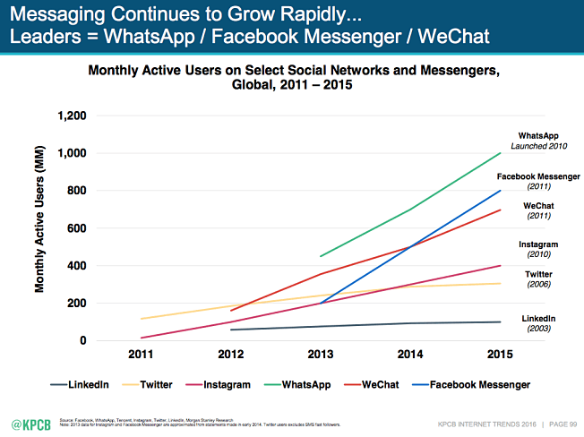 This graph shows marketers that Chatbots are a rising digital advertising trend to take advantage of to increase user engagement and sales.