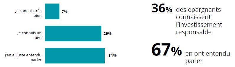 ISR-sondage