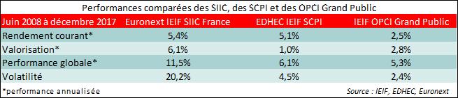 profils-risque-SCPI-SIIC-OPCI