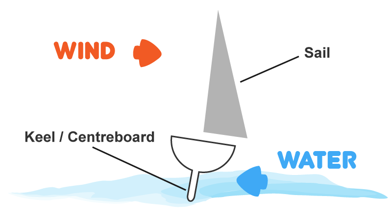 How Boats Sail - Keel / Centreboard