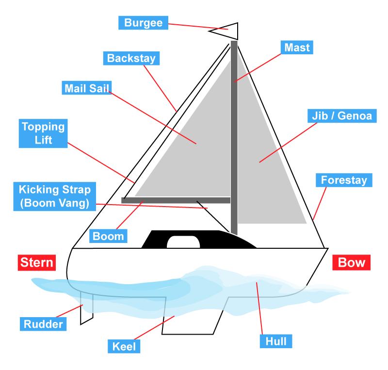 Parts of a Sailing Boat