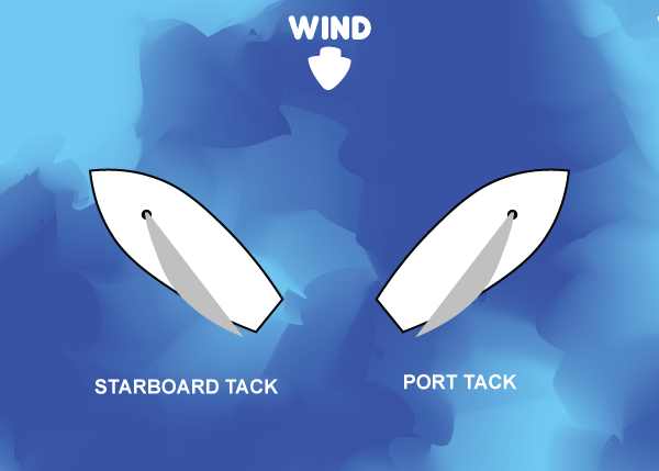 Starboard and port tacks sailing basics - What side is port and starboard on a boat ...