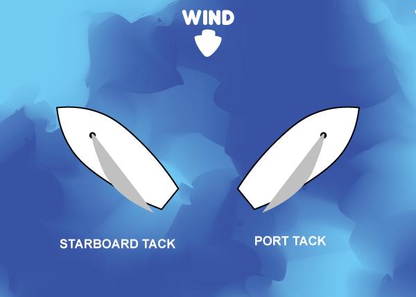 Starboard / Port Tack
