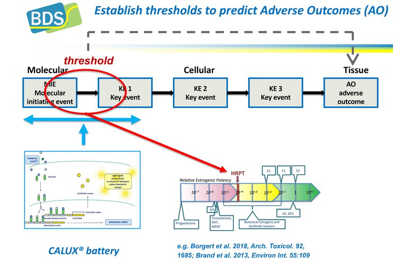 Thresholds to predict Adverse Outcomes (AO)