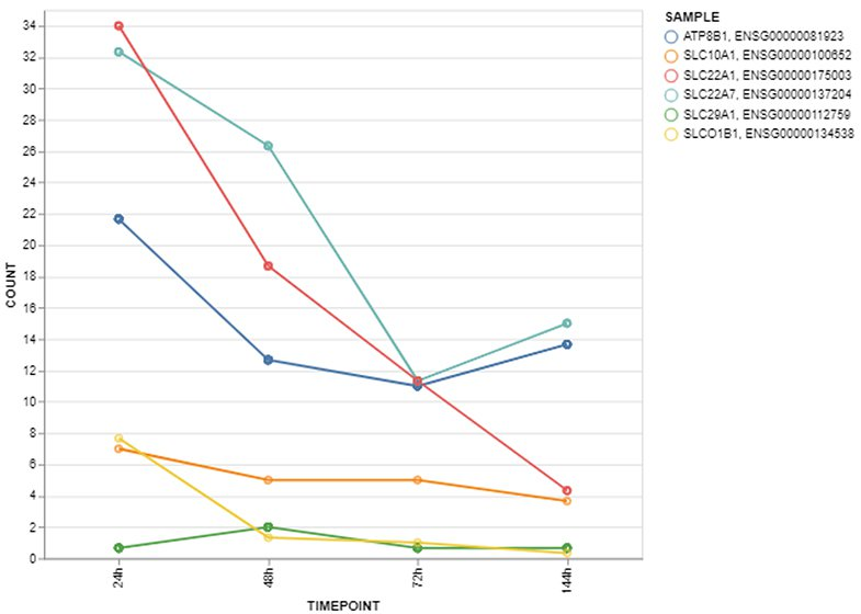 HepaRG - Case Studies - Transporters (4)