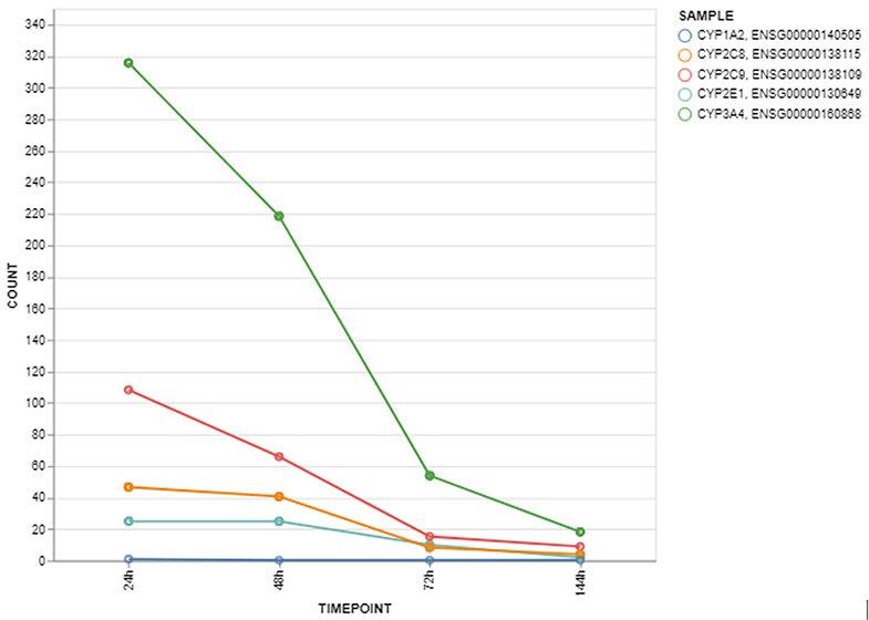 HepaRG - Case Studies - Liver enzymes (1)