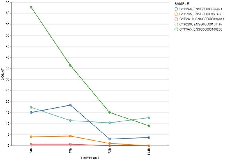 HepaRG - Case Studies - Liver enzymes (2)