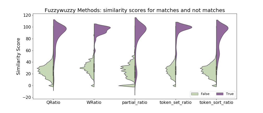 Why Violin Plots are Awesome for Feature Engineering:  An Example Using NLP to Identify Similar Products