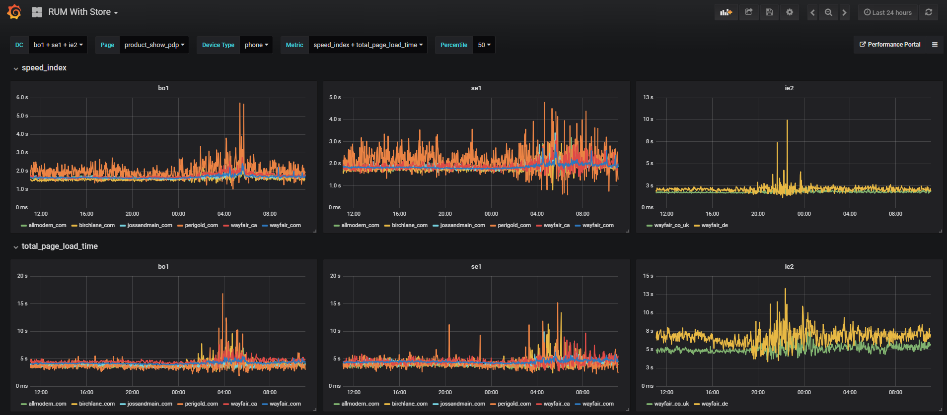 Client-side Performance Monitoring with InfluxDB – Wayfair Tech Blog
