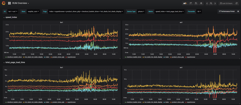 Client-side Performance Monitoring with InfluxDB