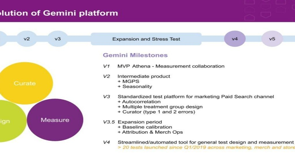 Gemini: Wayfair's advanced marketing test design and measurement platform
