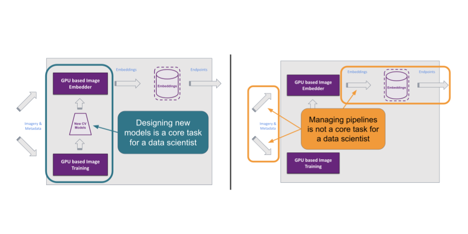 Hoover: How to enable data scientists to stop managing ETL pipelines and get back to doing data science