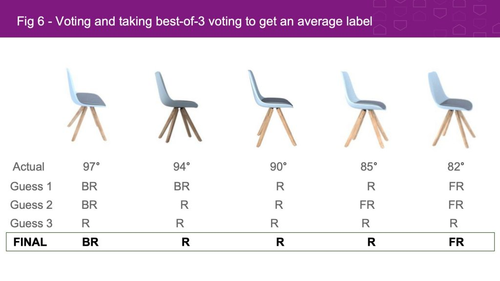 Voting and taking best of 3 average