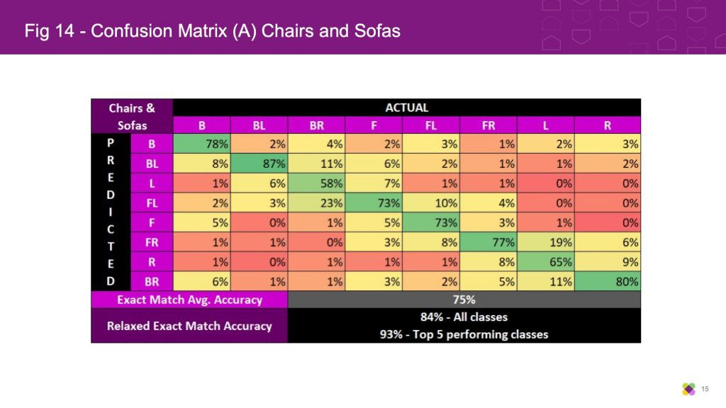 Confusion Matrix (A) Chairs and Sofas