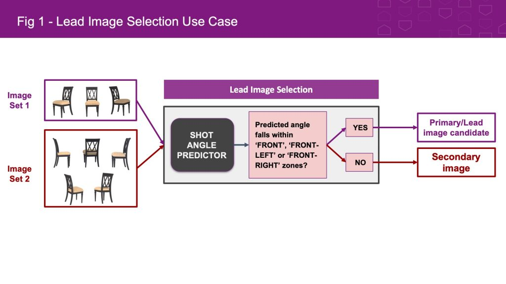 Lead Image Selection