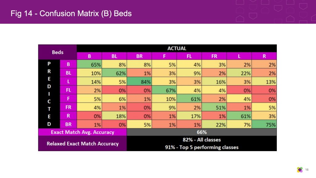 Confusion Matrix (B) Beds