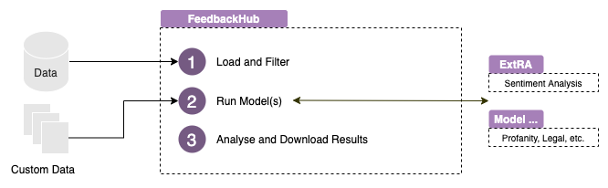 Feedback Hub – A Python Dash App to Call DS Model Services & Visualize Data