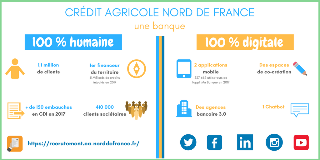 emploi Dating crédit agricole Lille