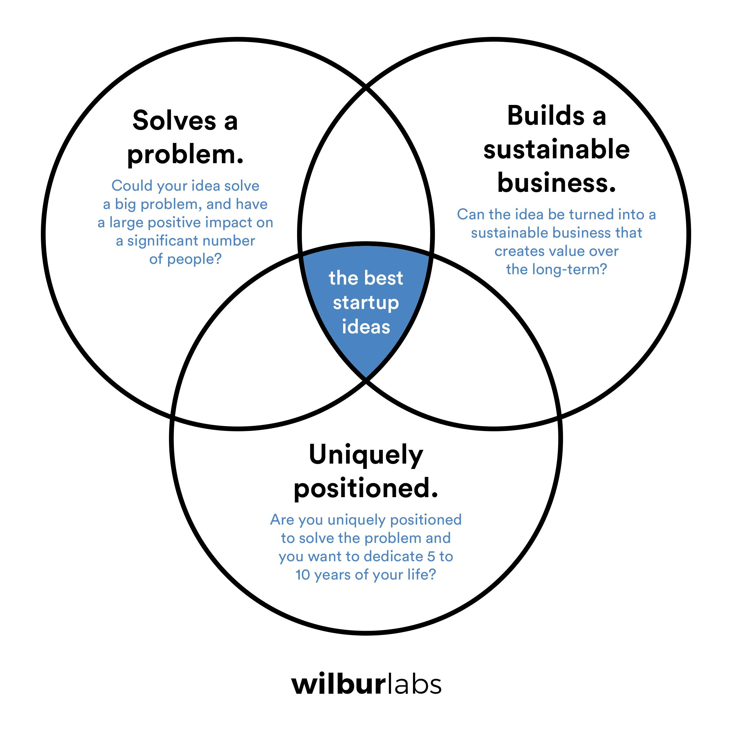 best-startup-ideas-venn-diagram