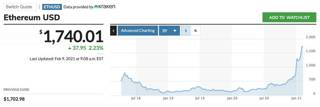 ethereum stock price in february 2021 ideal for gambling