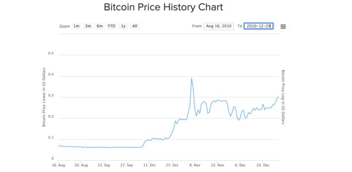 original bitcoin price made faucet not that useful