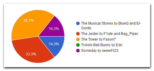 Voting results pie chart
