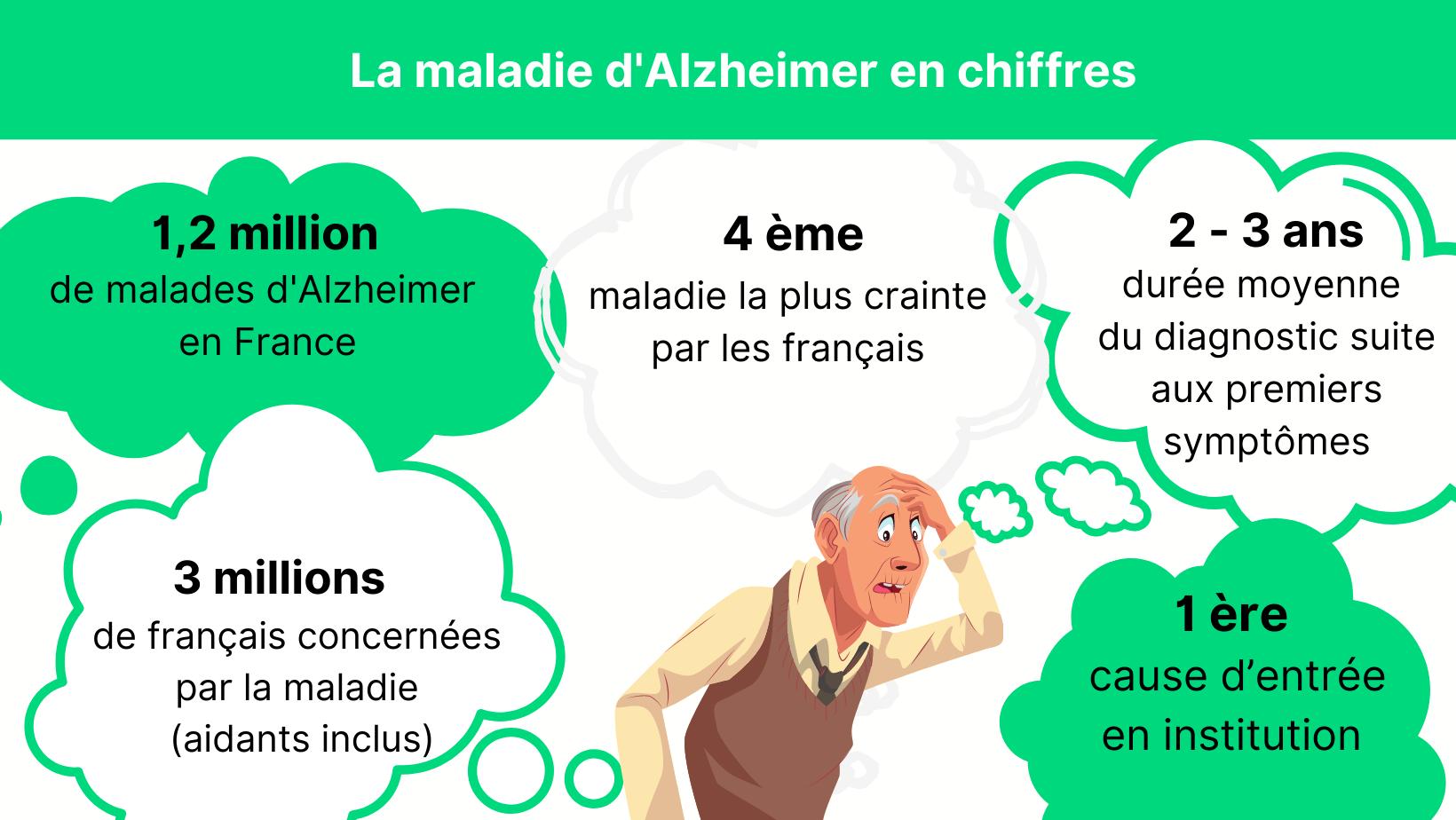 L'Alzheimer en chiffres