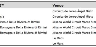 Fim Enel Motoe™ World Cup 2020 Calendar Update