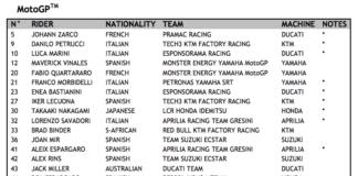 Fim Grand Prix World Championship – 2021 Provisional Entry Lists