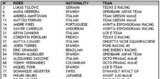 2021 Fim Enel Motoe™ World Cup Entry List