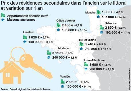 Prix des résidences secondaires dans l'ancien sur le littoral Ouest et variation sur 1 an