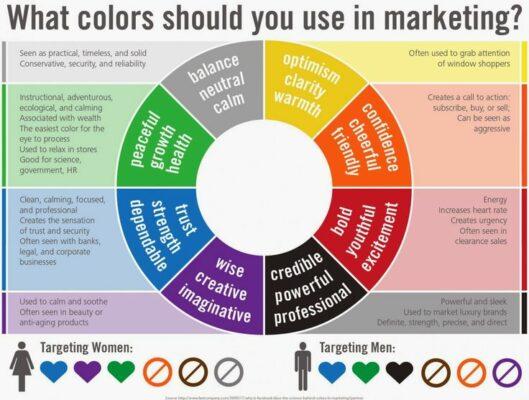 ứng dụng tâm lý màu sắc