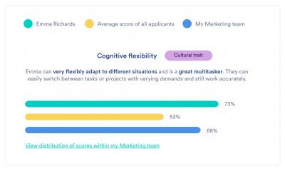 visual of the benchmark feature of the equalture candidate profile, this applicant scores high on cognitive flexability which is a cultural trait of the company