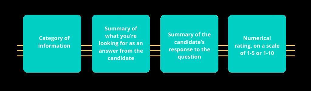 interview scorecard example