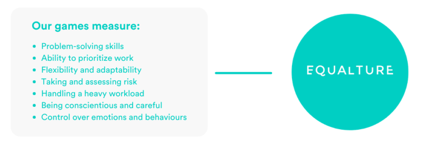 Overview of the traits that Equalture's predictive hiring software measures: problem-solving skills, prioritisation, flexiblity, adaptability, risktaking, workload, conscientiousness and emotional control.