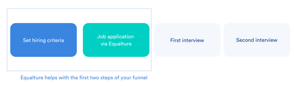 Equalture at the start of the hiring funnel