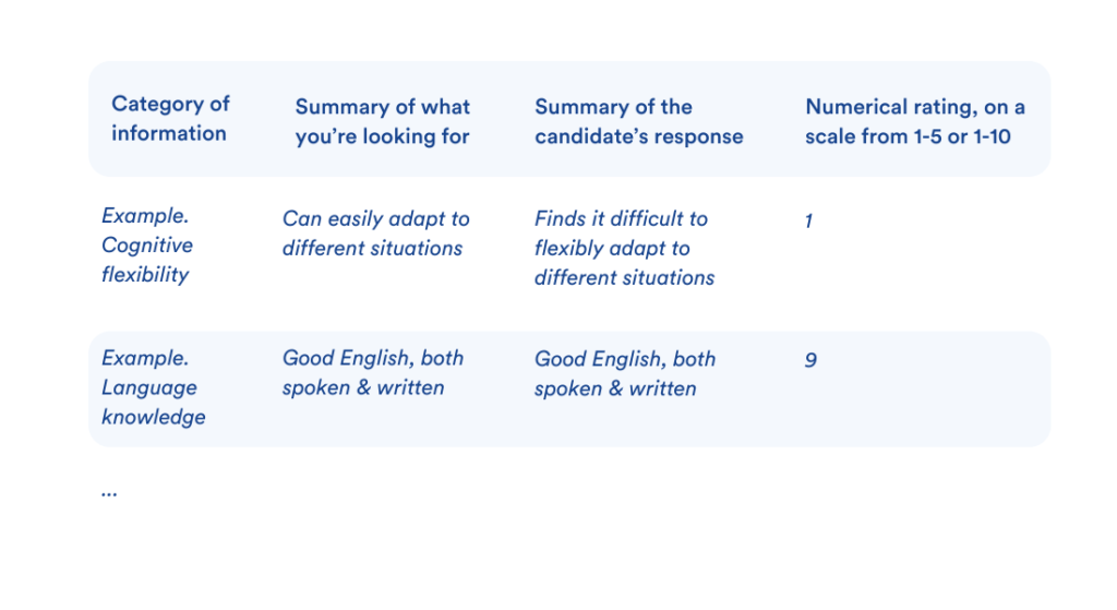 This visual shows an example of an interview scorecard which allows to assess candidates objectively based on essential versus desired criteria.