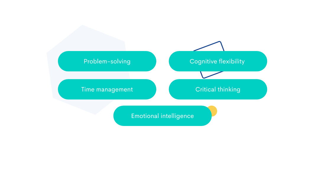 This visual shows 5 interpersonal or otherwise called soft skills that are important when it comes to job future performance prediction.