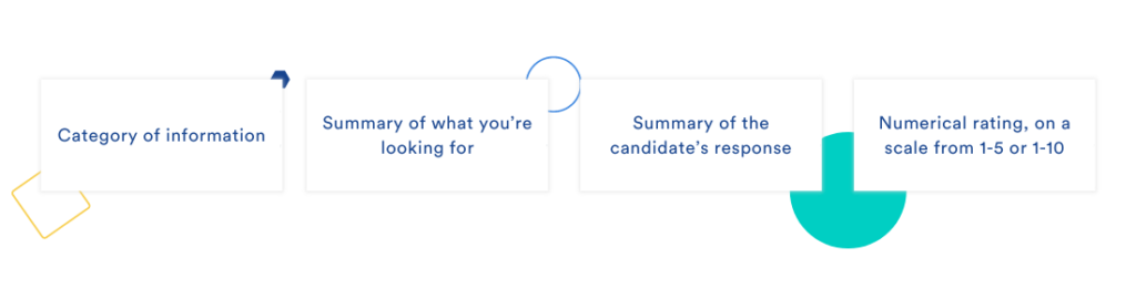 THis visual shows the 4 main categories of an interview scorecard which are based on both desirable and essential criteria. Using interview scorecards allows for hiring the best candidates.