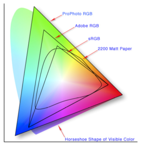 Colorspace Map